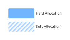 Hard-Soft-Allocations.png