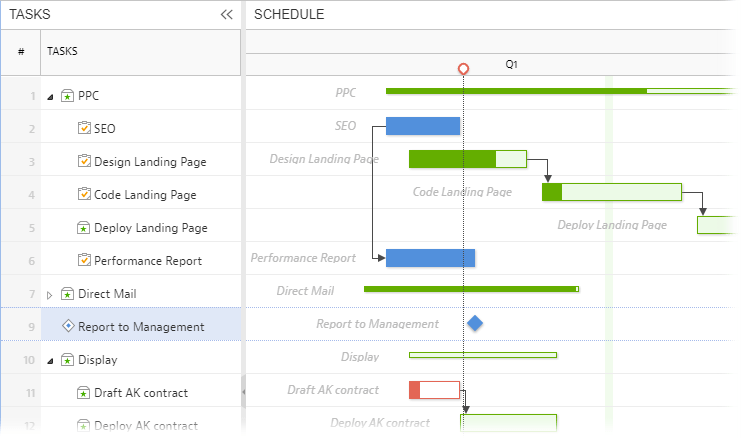 Gantt Chart Dependencies Mavenlink Support
