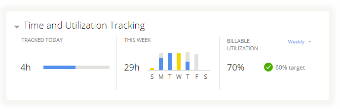 The Time and Utilization Tracking widget compares actual hours against the standard workweek.