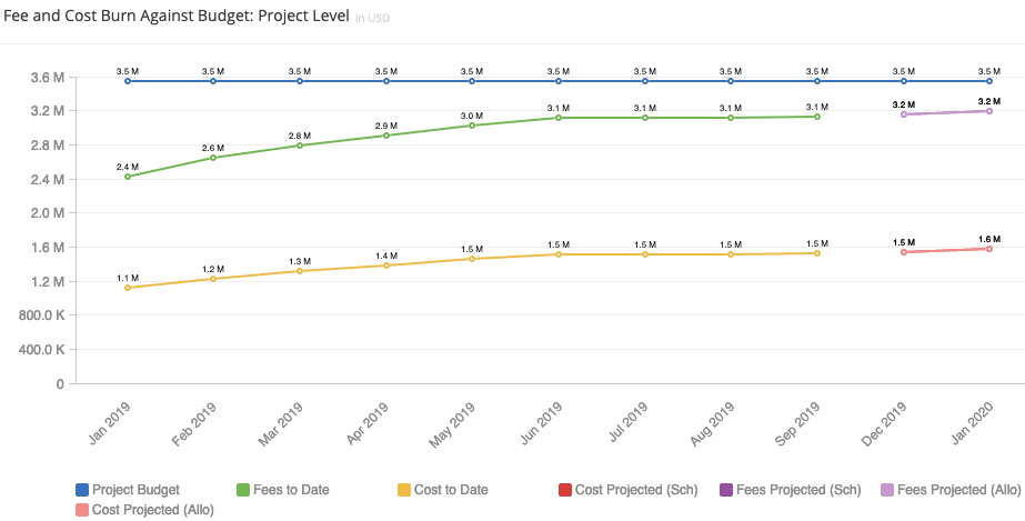 insights-margin-cost-project-budget-method-fee-cost-burn.png