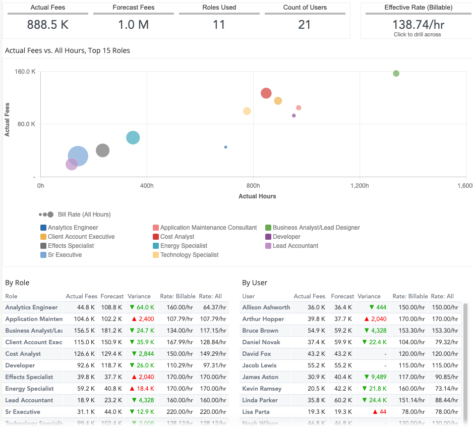 insights-new-fees-dashboard-by-role-user.png