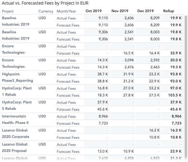 insights-new-fees-dashboard-actual-forecast-project-table.png