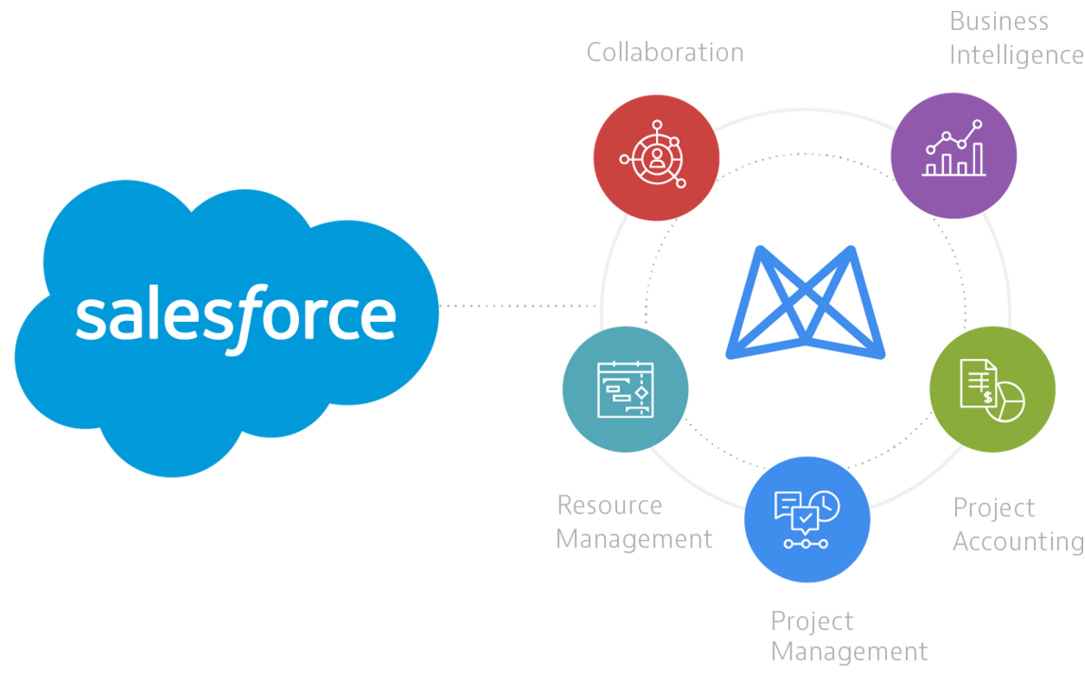 how to make salesforce communities