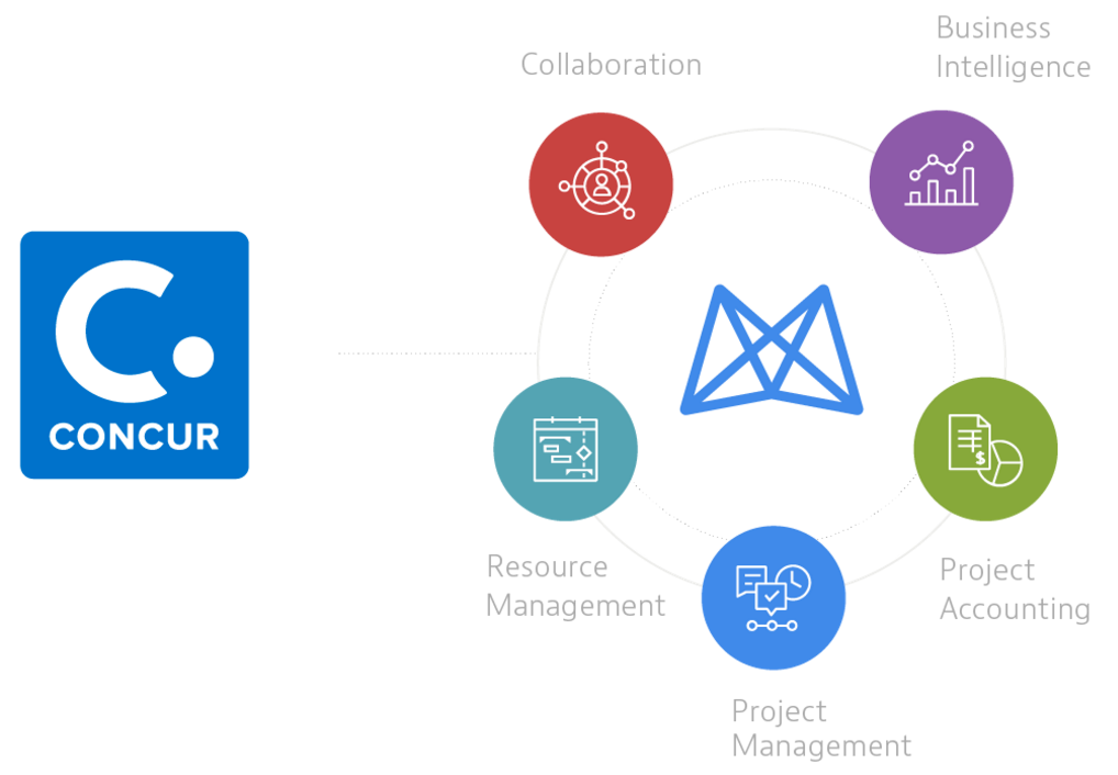 Concur Integration Overview – Mavenlink Support